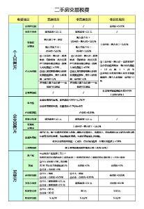 個人二手房】第一時間房源網惠州