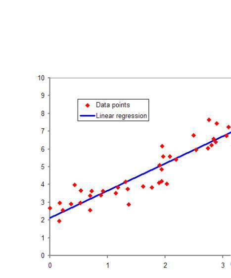 多元非线性回归分析_线性回归 - 搜狗百科