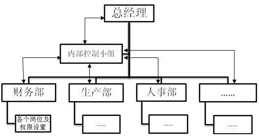企業組織結構圖片