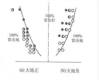 霹雷针的原理_避雷针相关原理图