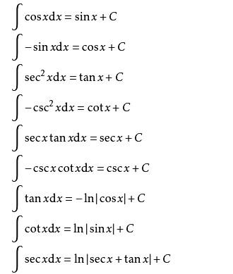 三角函数积分和根号积分怎么求?