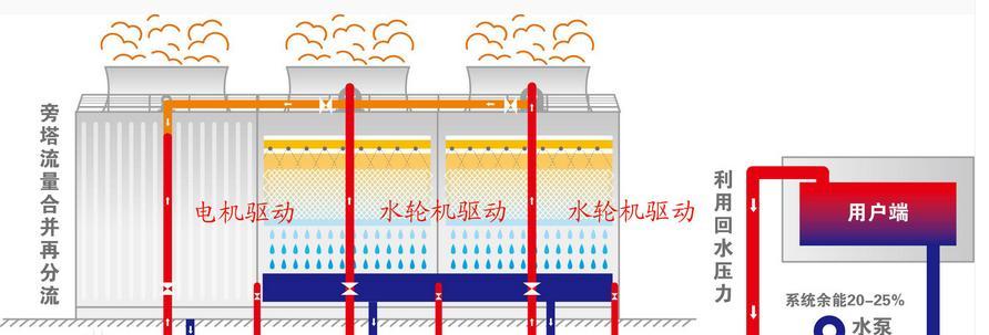 冷却塔循环水系统中必须存在一定的《富余能量20%-25%》,在运行时就把