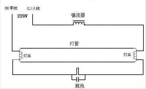镇流器是日光灯上起限流作用和产生瞬间高压的