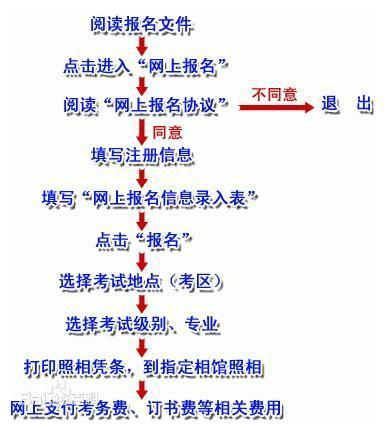 英语专业流程图