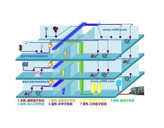 综合布线系统是一种标准通用的信息传输系统