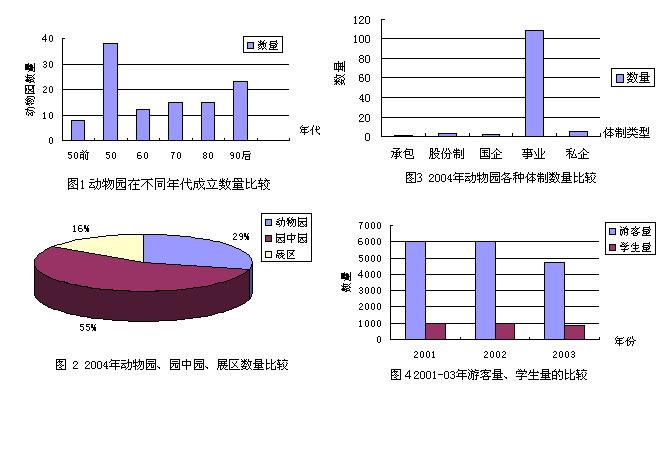 来自中国动物园协会的统计图