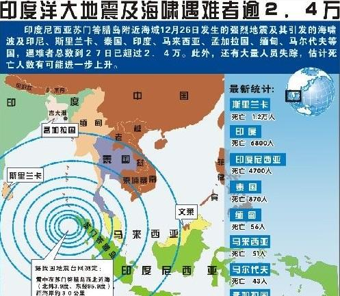 印度洋大地震(一般简称印度洋海啸或南亚海啸)发生于2004年12月26日