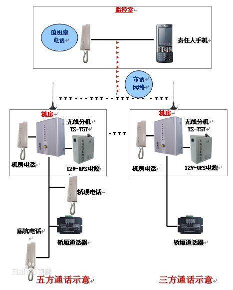 电梯五方通话系统