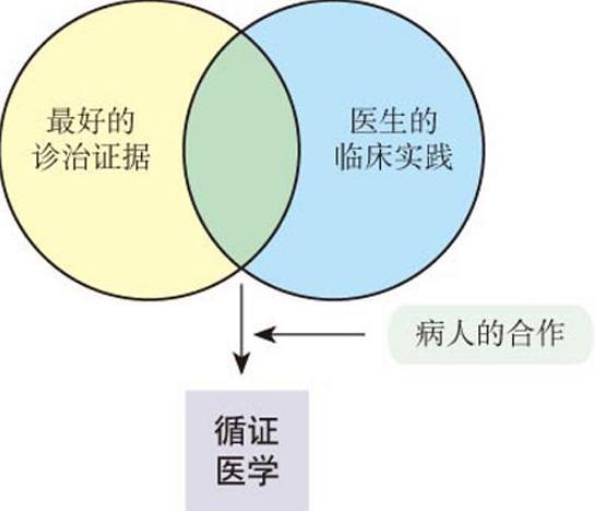 循证医学 PDF电子版,王家良 - wobei.org