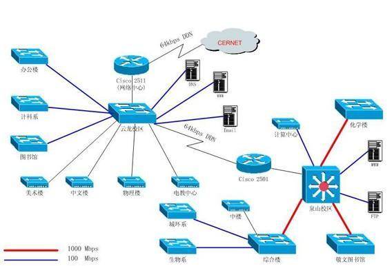 网络拓扑结构是指用传输媒体互连各种设备的物理布局