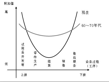 黄山手绘曲线练习