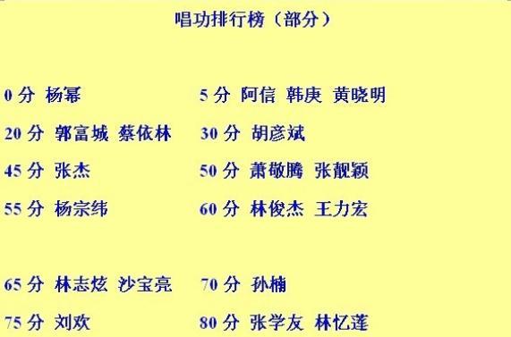 我心中的华语乐坛歌手唱功排行榜