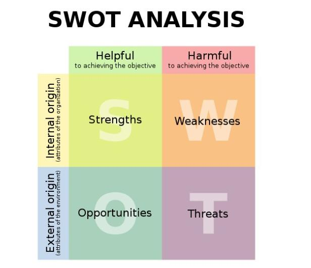 大学生swot分析范文_个人swot分析-个人swot分析案例范文,对找工作进行swot分析,在职 ...
