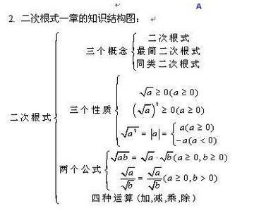 数的开方_二次根式