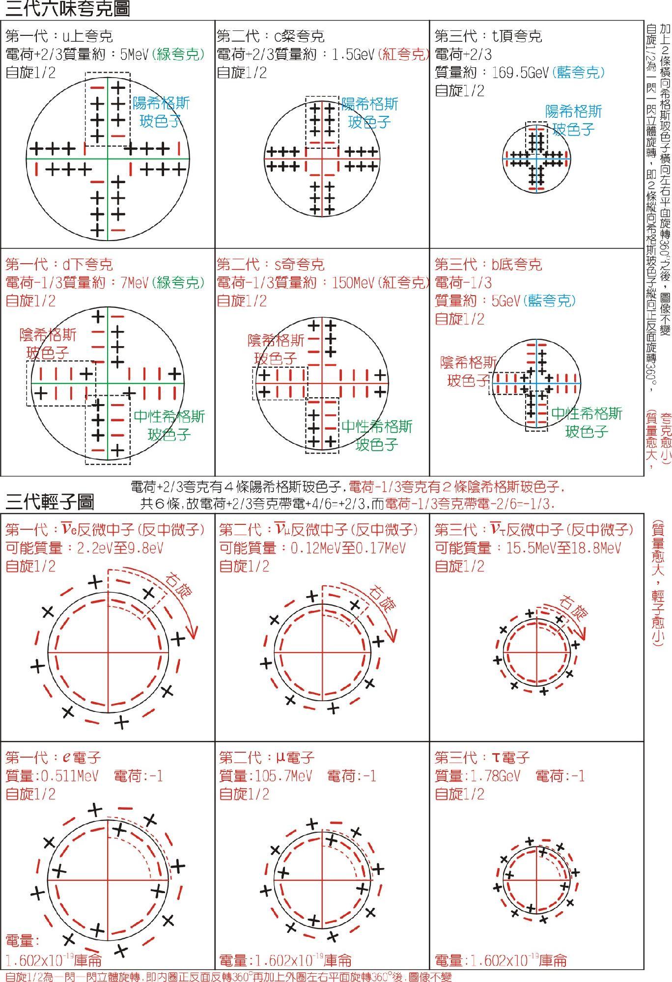 费米子:夸克和轻子-内部结构模型图
