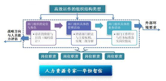 全部版本 历史版本  在组织结构确定后,业务流程成为影响组织效率的又