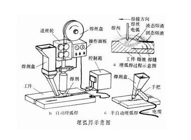 焊接图纸怎么画