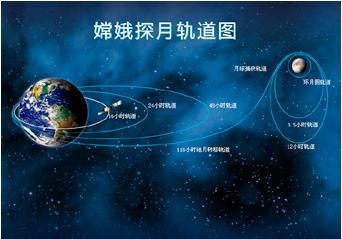 以中国古代神话人物嫦娥命名