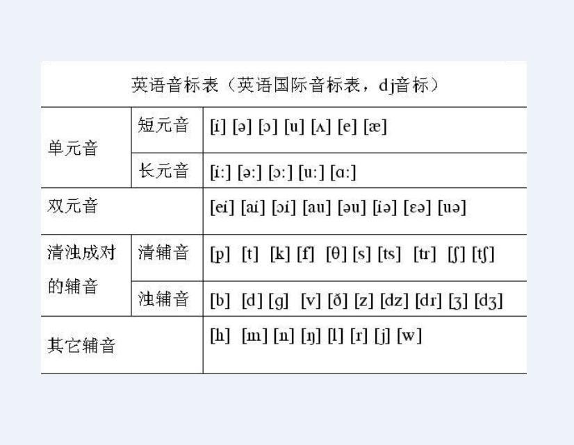 英语国际音标是标注英语发音的一套符号系统.图片