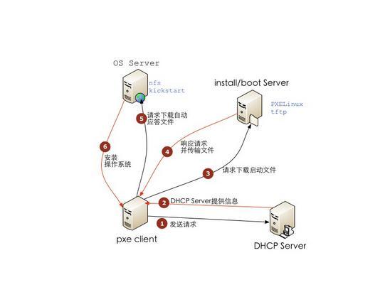 PXE过程图