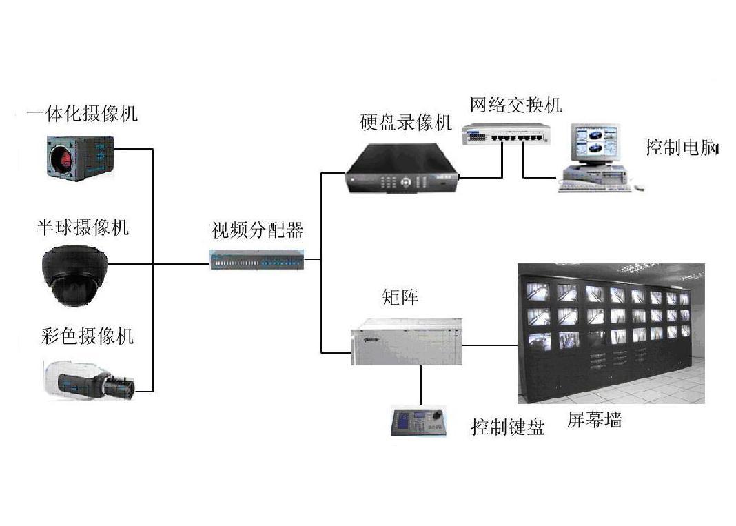 摄像机通过同轴视频电缆将视频图像传输到控制主机