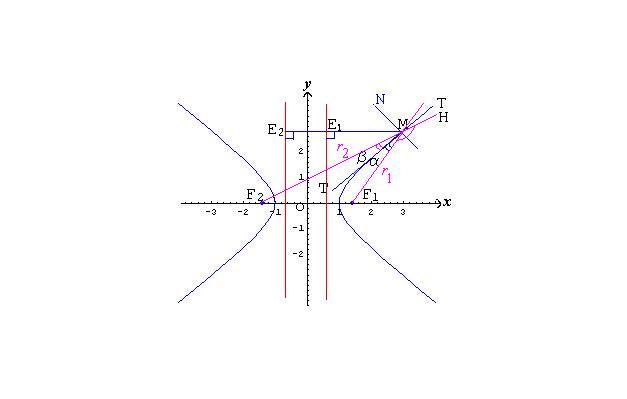 双曲线图片_双曲线渐近线方程是什么?