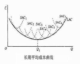 如果长期平均成本曲线向下垂直移动,则是因为
