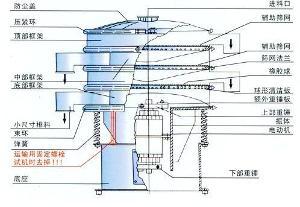 超声波振动筛结构图
