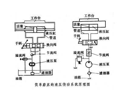 磨床液压传动系统原理图图片