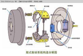 如果四轮都是盘式制动器,前轮多采用通风盘制动,后轮多采用普通盘制动图片