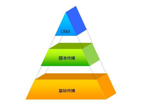 营销管理是指为了实现企业或组织目标,建立和保持与目标市场之间的