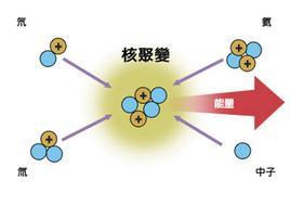 核裂变和核聚变