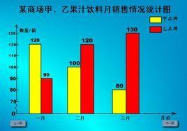 条形统计图又分为条形统计图和复式条形统计图,复式条形统计图由多种图片