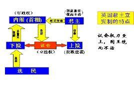 日本君主立宪_英国君主立宪制
