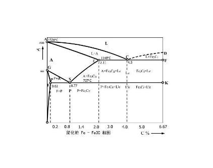 铁碳合金相图,表示不同成分的铁碳合金在极缓慢加热