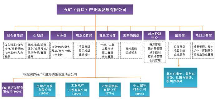 五矿(营口)产业园公司组织结构图