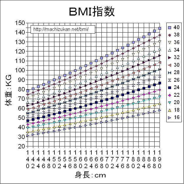 BMI指数(身体质量指数,简称体质指数,又称体重指数 搜狗百科