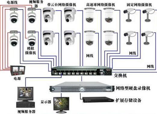 cctv),是一种图像通信系统,一般指用于广播以外的电视,如工业电视
