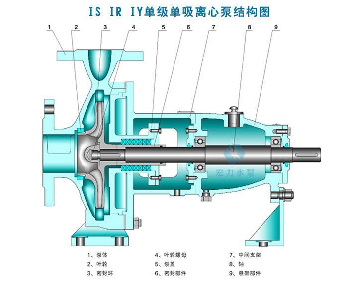 系根据国际标准ISO2858所规定的性能和尺寸设计的,主要由泵体、泵盖、叶轮、轴、密封环、轴套及悬架轴承不见等组成。   2、清水离心泵的泵体和泵盖部分,是从叶轮背面处剖分的,即通常所说的后开门结构形式。其优点是检修方便,检修时不动泵体,吸入管路,排出管路和电动机,只需拆下加长联轴器的中间联接件,即可退出转子部分进行检修。   3、清水离心泵的壳体(即泵体和泵盖)构成水泵的工作室。叶轮、轴和滚动轴承等为泵的转子。悬架轴承部件支撑着泵的转子部分,滚动轴承受泵的径向力和轴向力。 清水泵宏力水泵结构图  4、清