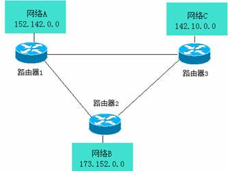 Routing information protocol rfc 2453
