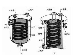 沉浸式蛇管换热器