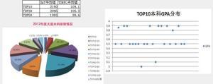 2012天道留学录取专业分析