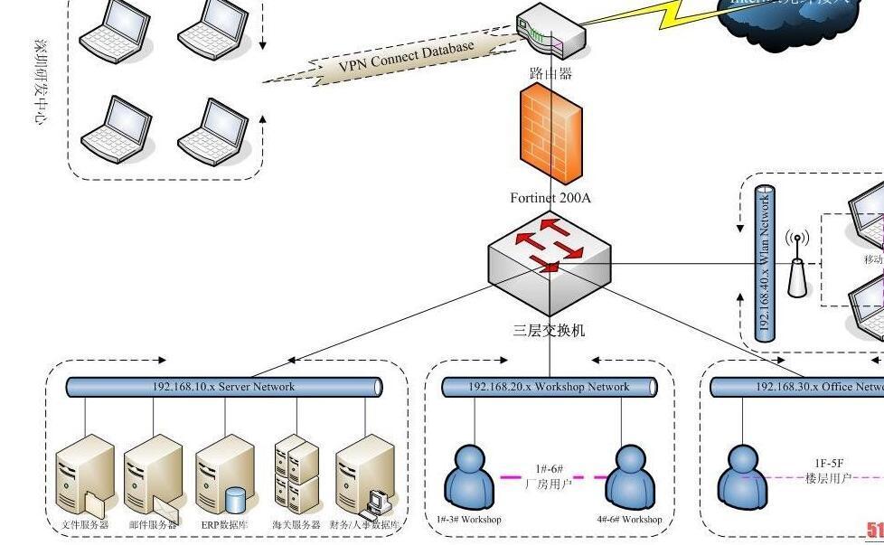 第1章 引论 第2章 数据通信 第3章 传输介质与拓扑结构 第4章 局域网