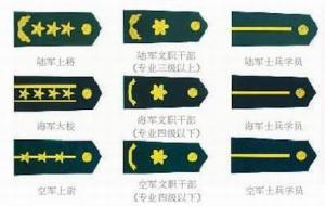 军队文职干部级别_文职军衔 - 搜狗百科