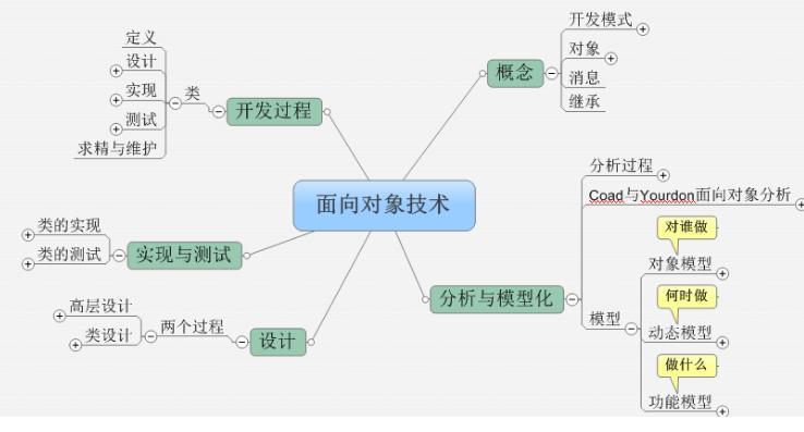 会计对象特征_苏州园林说明对象特征_面向对象特征理解