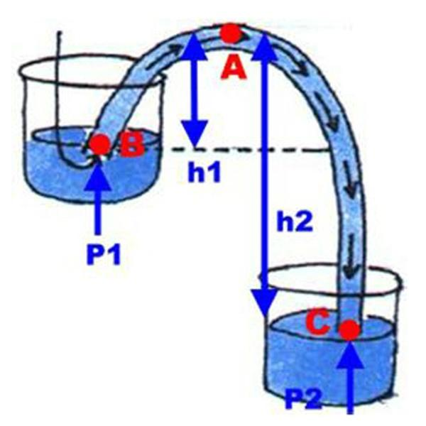 虹吸原理到底是什么_什么是虹吸排水示意图