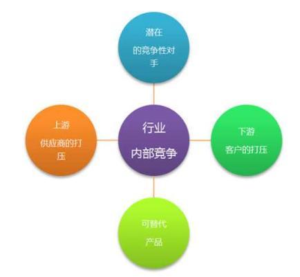 用波特五力模型分析某一行业的竞争态势