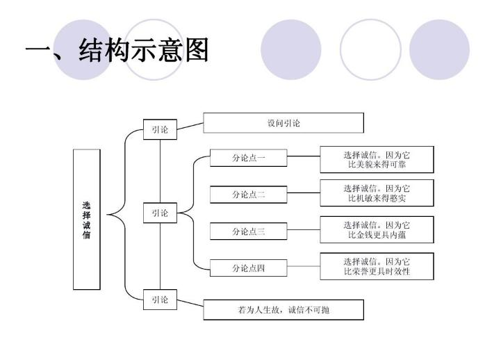 全部版本 最新版本    ③,议论文的结构,层次考点: 结构有:并列式结构