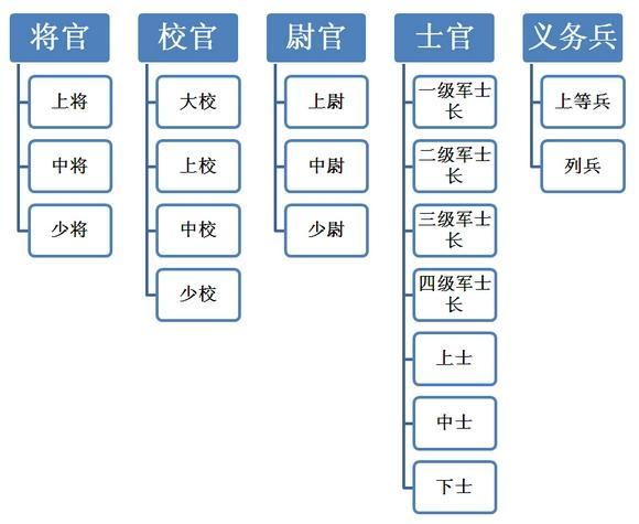 中国人民解放军军衔-中国人民解放军 搜狗百科