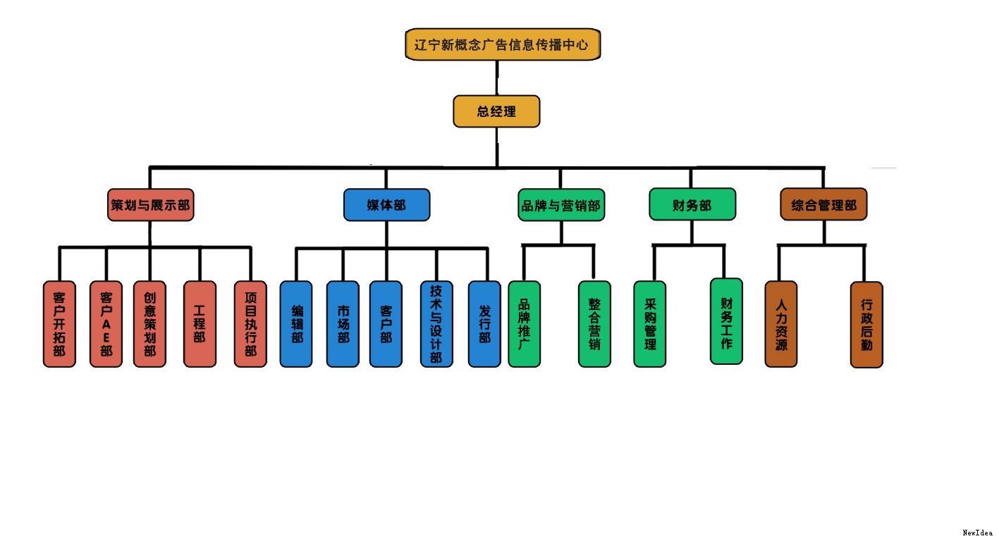 组织结构图是   组织架构的直观反映,是最常见的表现雇员,职称和群体